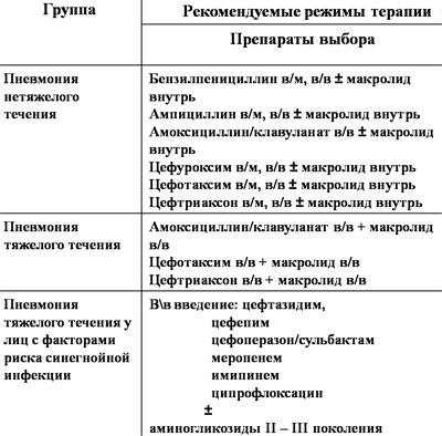 Препараты от пневмонии